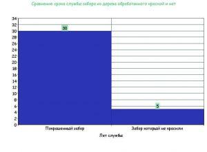 Деревянный забор - сравнение сроков службы